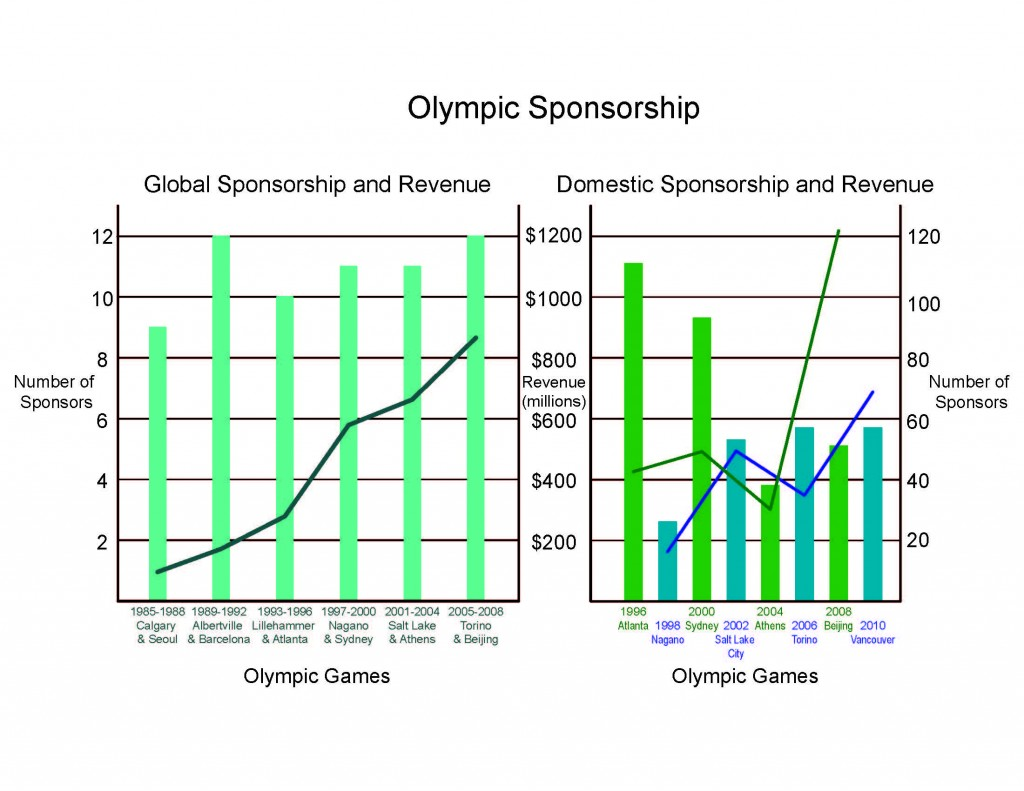 the olympic games benefit hosting country Olympic games legacy boosts economy by billions  and hosting the olympic and paralympic games has delivered huge economic benefits to the country.