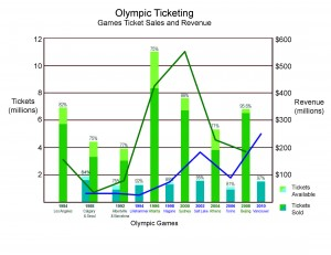 Olympic Ticketing Graph